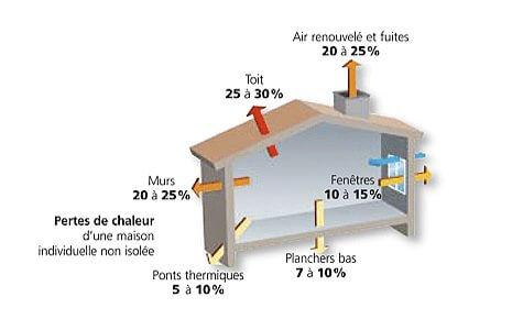Comment Réduire Les Pertes D'Énergie D'Une Maison?