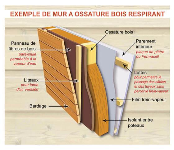 Exemple de mur à ossature bois respirant