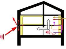Quelles solutions pour l'isolation acoustique industrielle ?